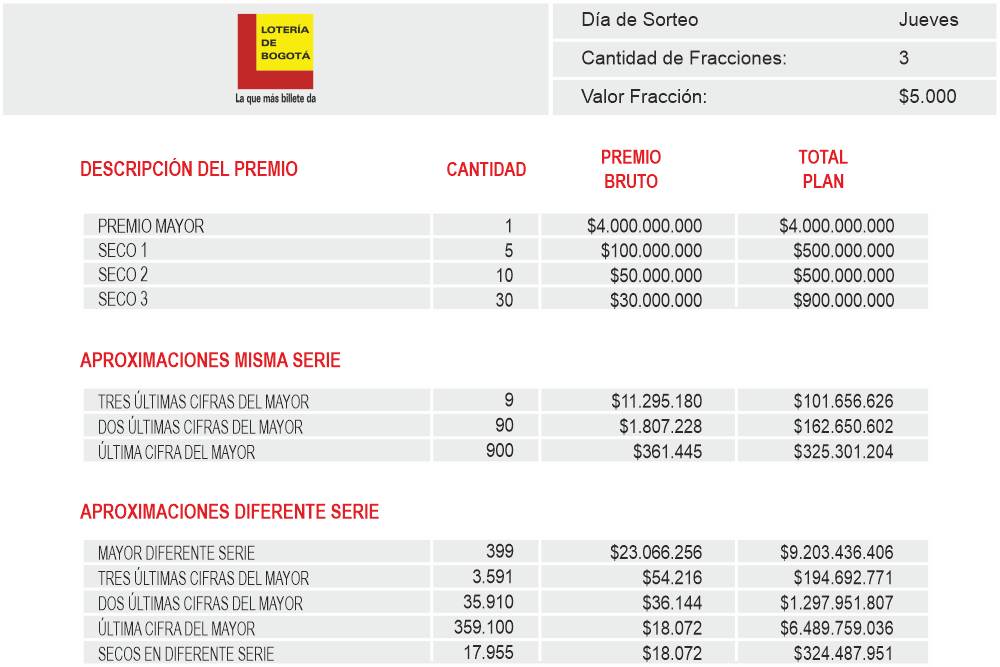 Planes de Premios Loteria de Bogota