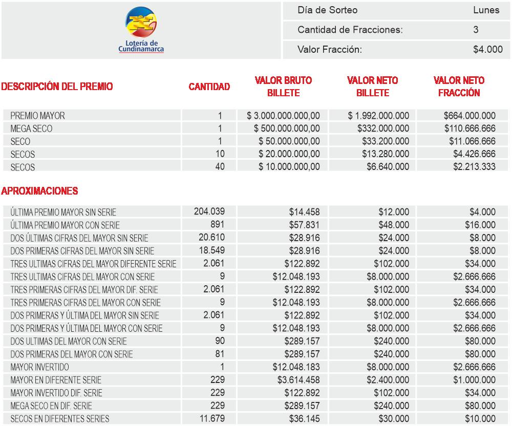 Planes de Premios Loteria de Cundinamarca