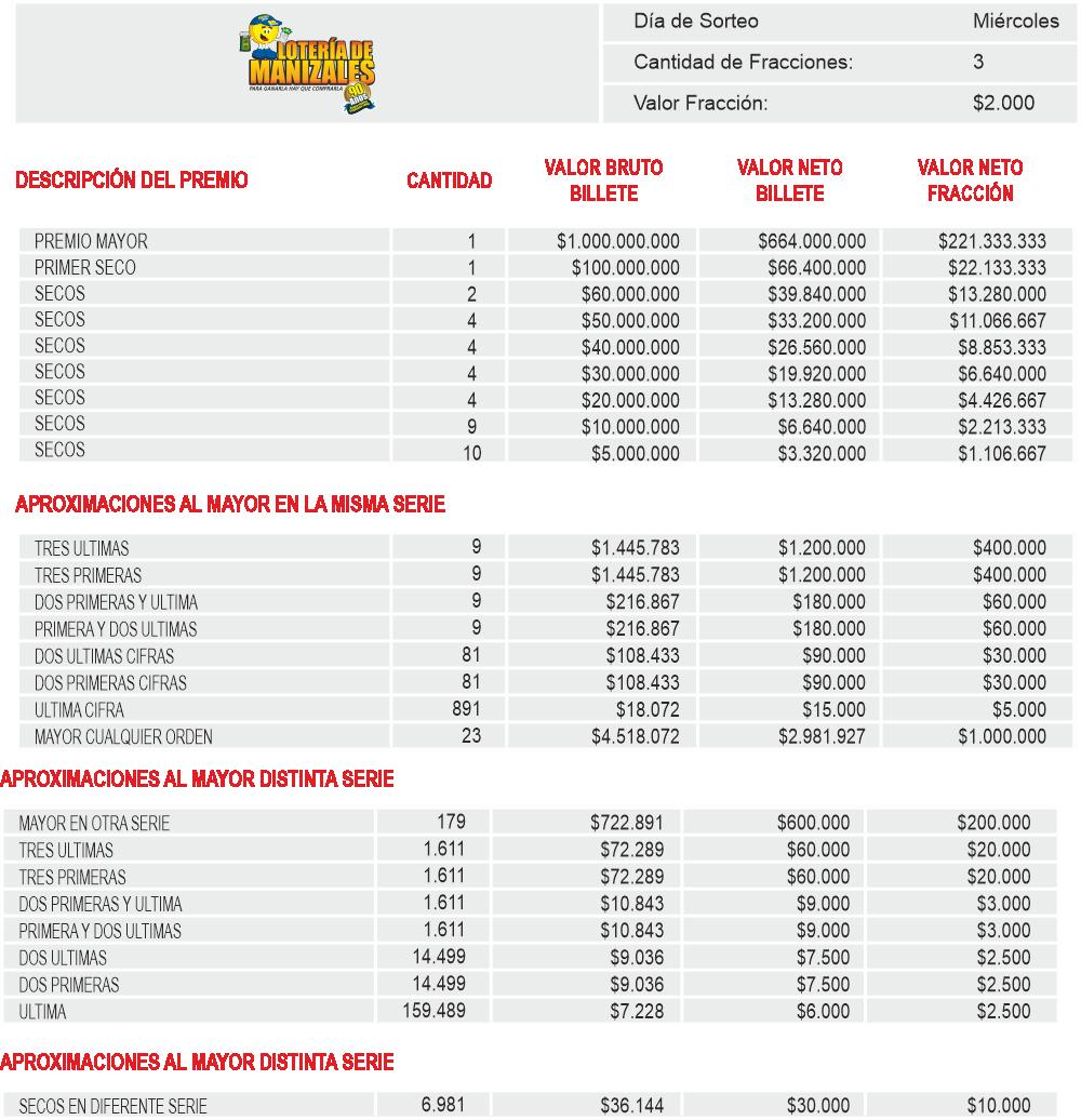 Planes de Premios Loteria de Manizales