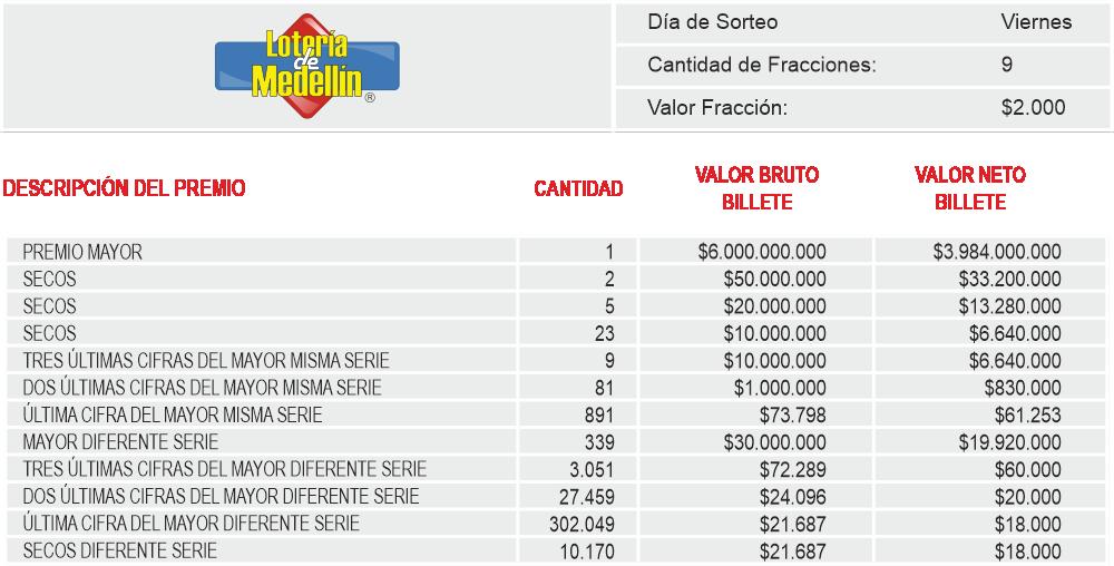 Planes de Premios Loteria de Medellin