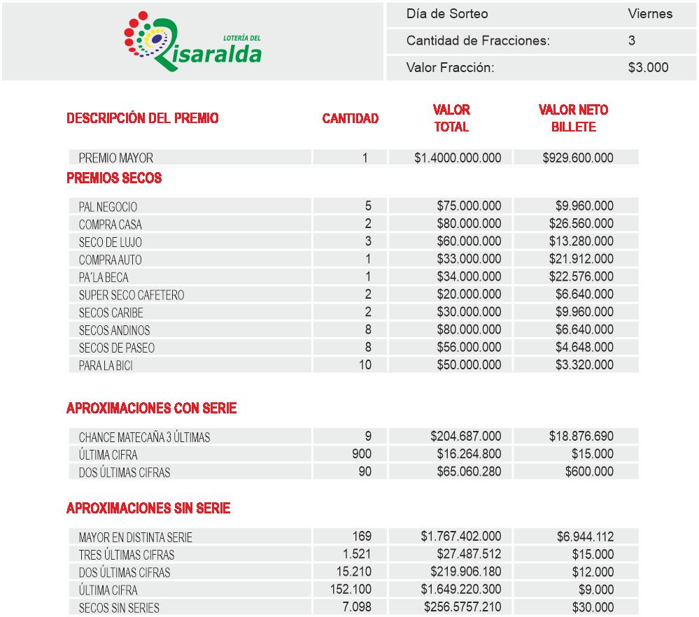 Planes de Premios Loteria de Risaralda