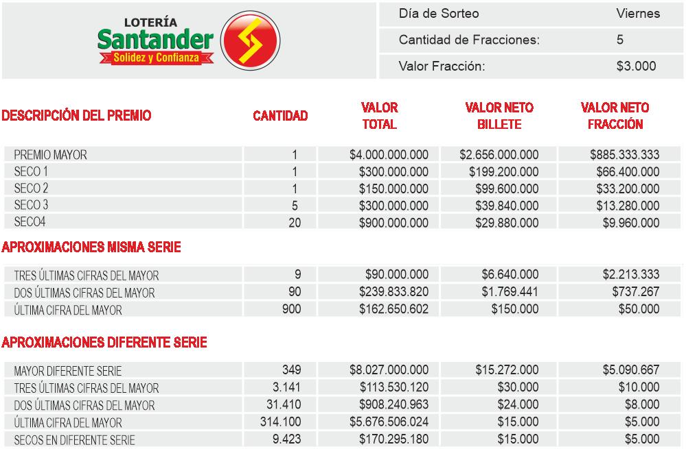 Planes de Premios Loteria de Santander