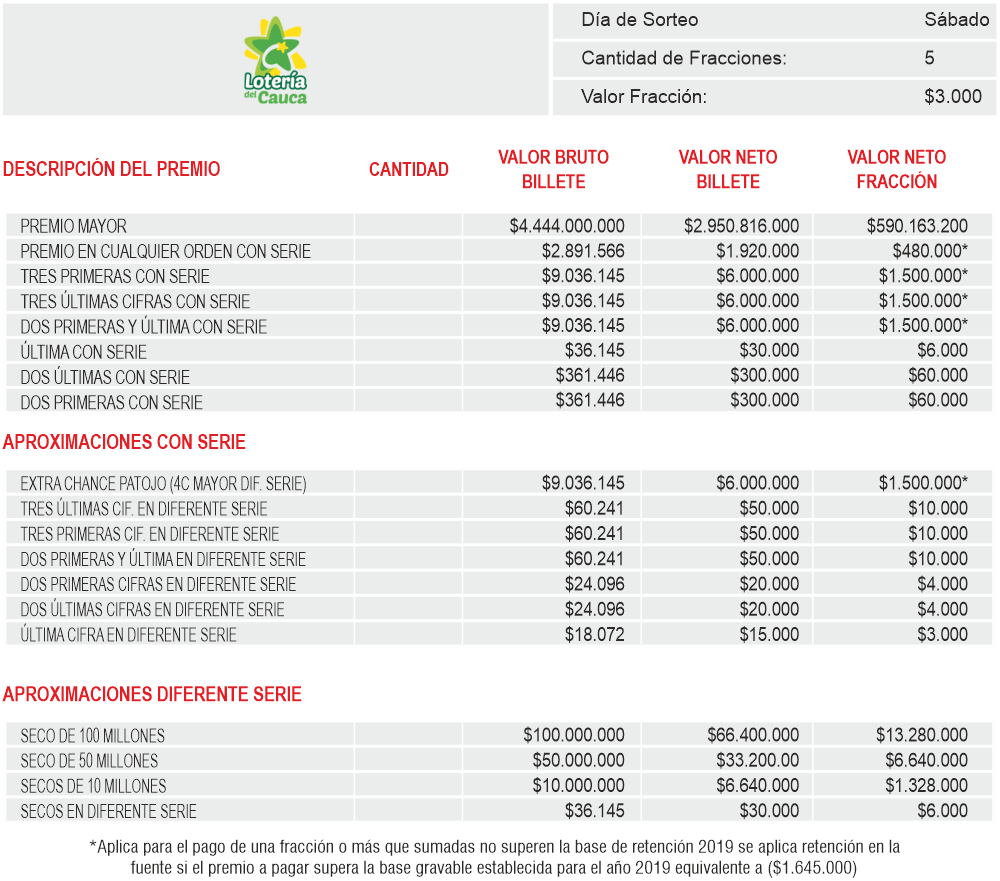 Planes de Premios Loteria del Cauca