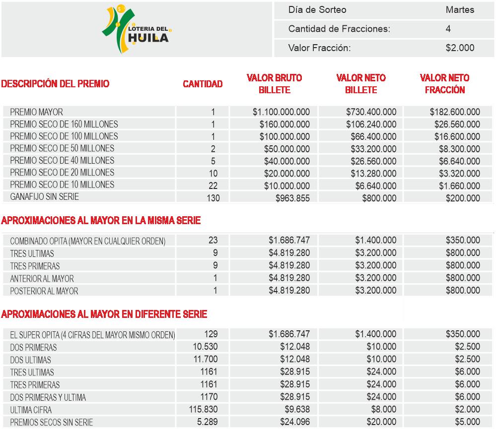Planes de Premios Loteria del Huila