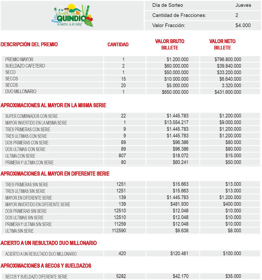 Planes de Premios Loteria del Quindio