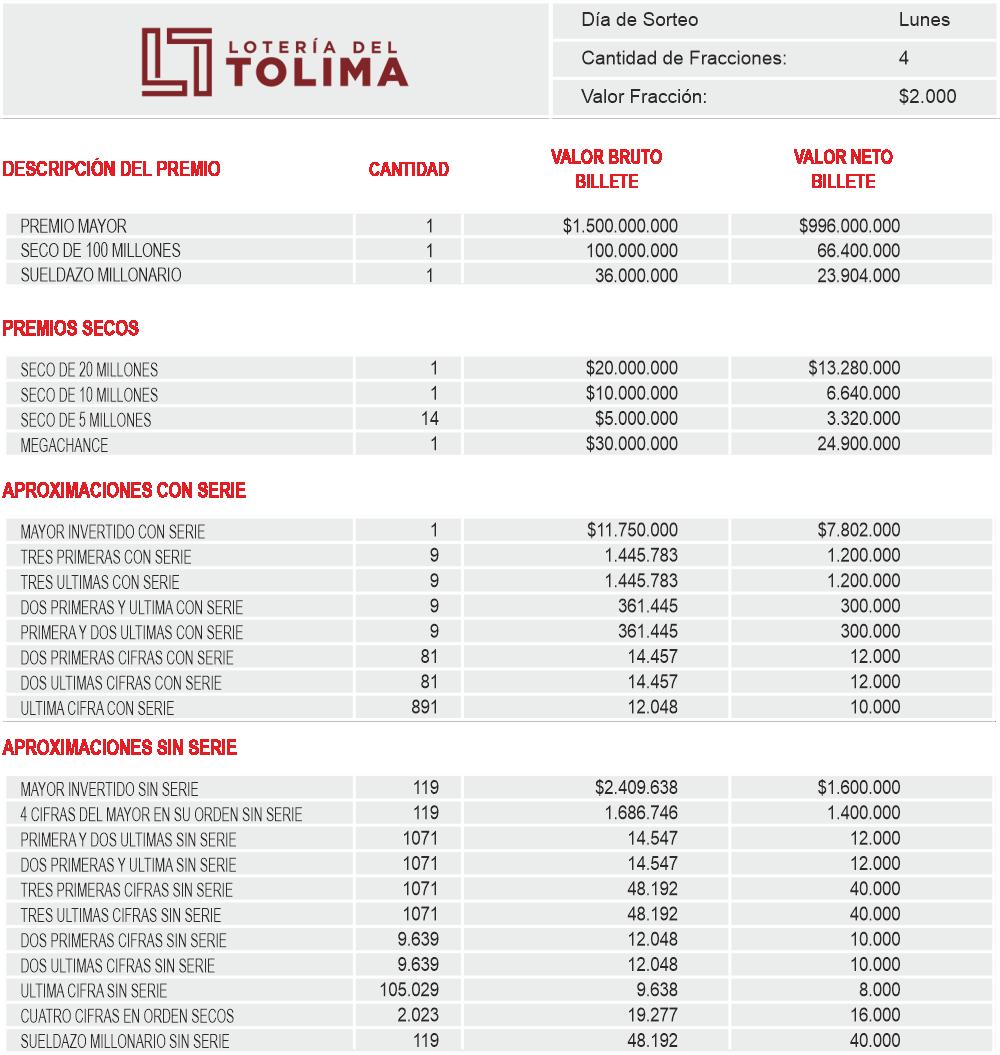 Planes de Premios Loteria del Tolima