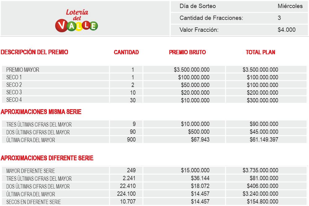 Planes de Premios Loteria del Valle